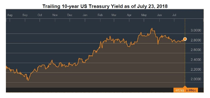 Trailing 10 Year Treasury Yield