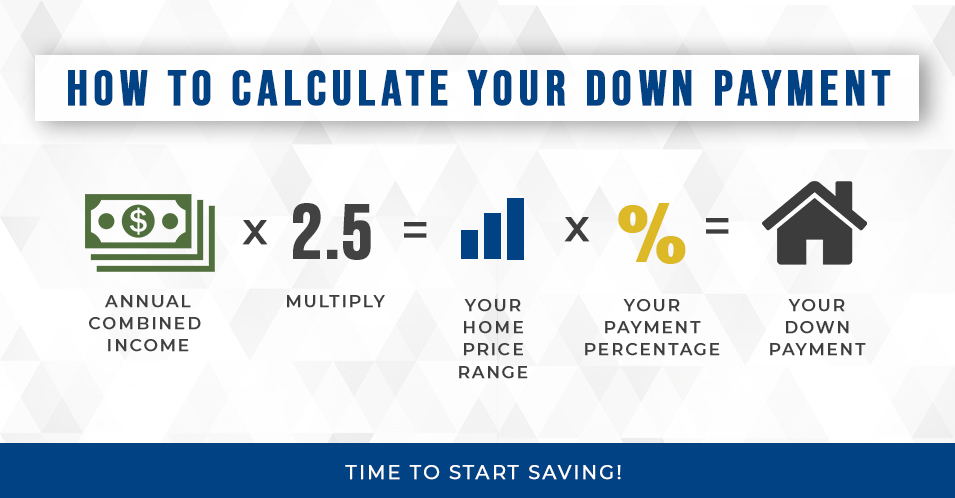 How to calculate your down payment infographic